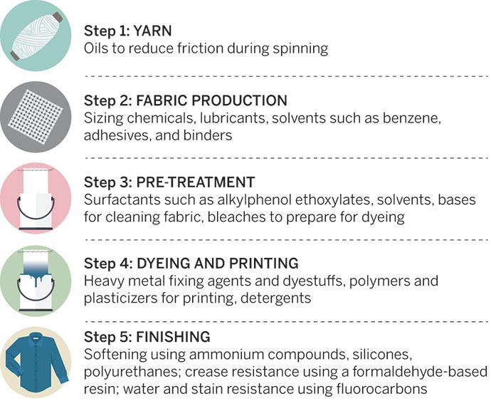 textile pollution
